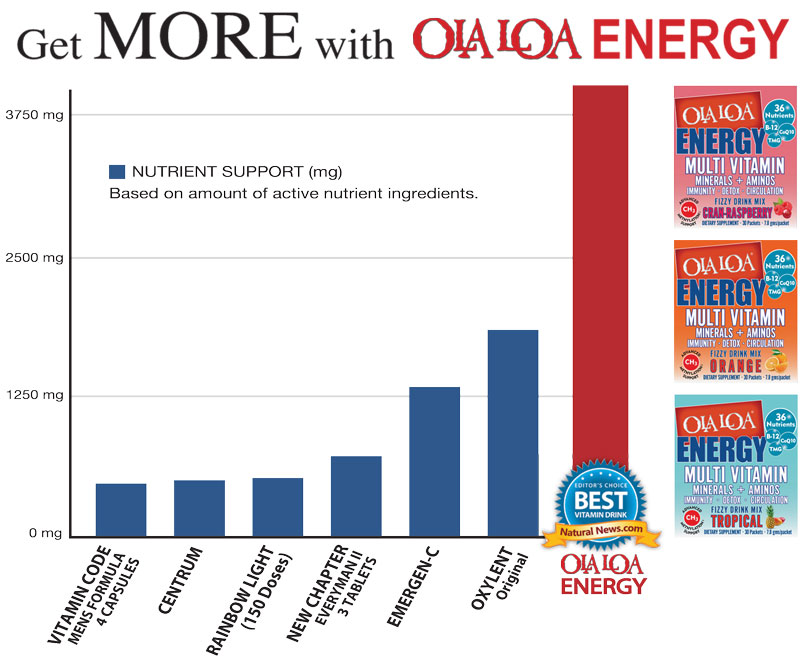 Graphic of a comparison chart showing Ola Loa ENERGY's superior formulation versus the other popular brands
