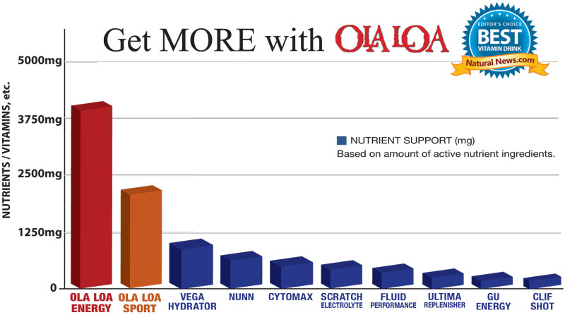 Graphic of a comparison chart showing Ola Loa ENERGY/SPORT's superior formulation versus the other popular brands
