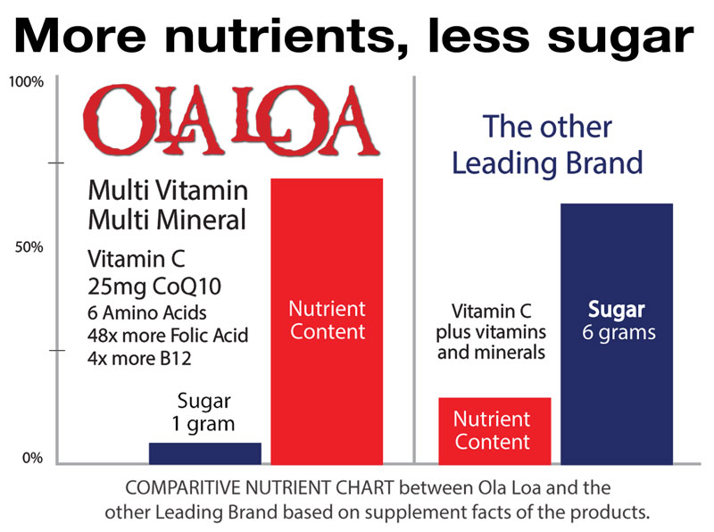 Graphic of a comparison chart showing the amount of sugar versus nutrients in the leading multivitamin products compared to Ola Loa